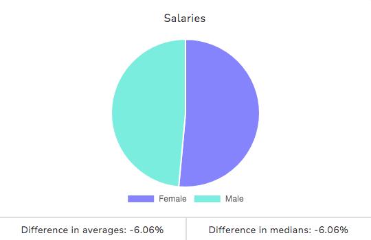 Gender Pay Gap Tool