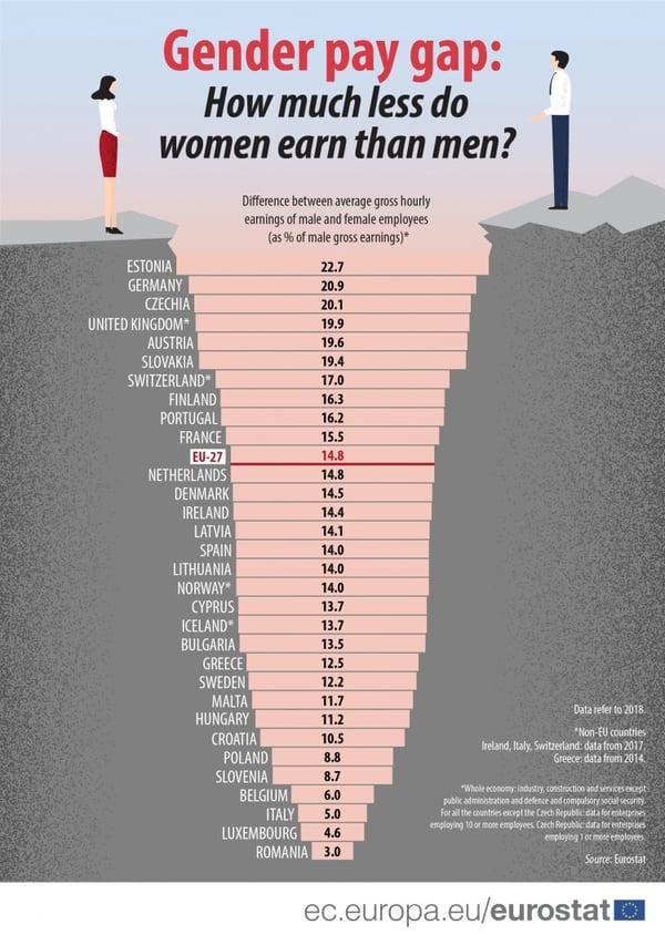 Gender_pay_gap_data2018