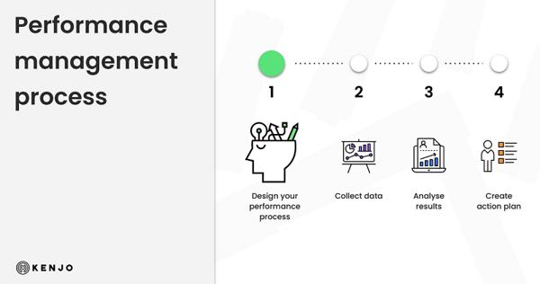 Career Planning Performance Management