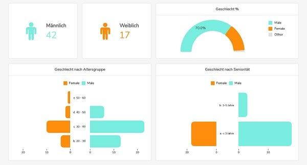 Diversitaet am Arbeitsplatz grafik people analytics