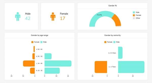People Analytics Diversity
