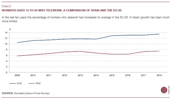 Fig. 1 Growth of remote work in Spain compared to other EU countries