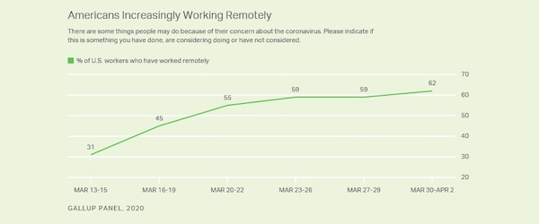 growth of remote work in the US during COVID-19