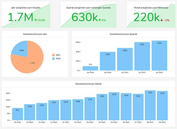 Gehaltsentwicklung grafik people analytics