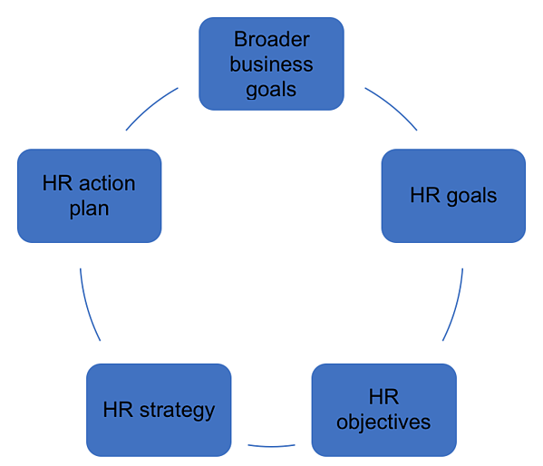 HR Goals and Objectives