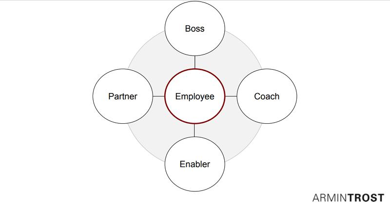 HR leadership role2