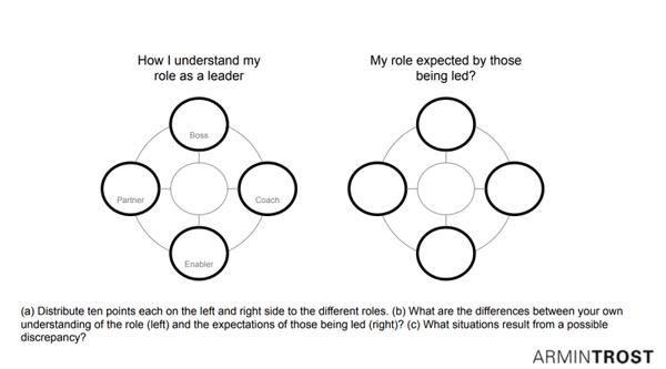 gráfico sobre el liderazgo en los RRHH