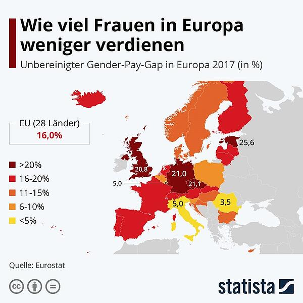 Gender Pay Gap Europa