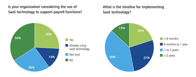 Tecnología SaaS para la gestión de nóminas