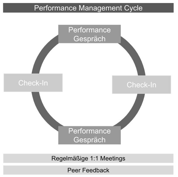 Performance Management System (C) Bea Pönisch (1)
