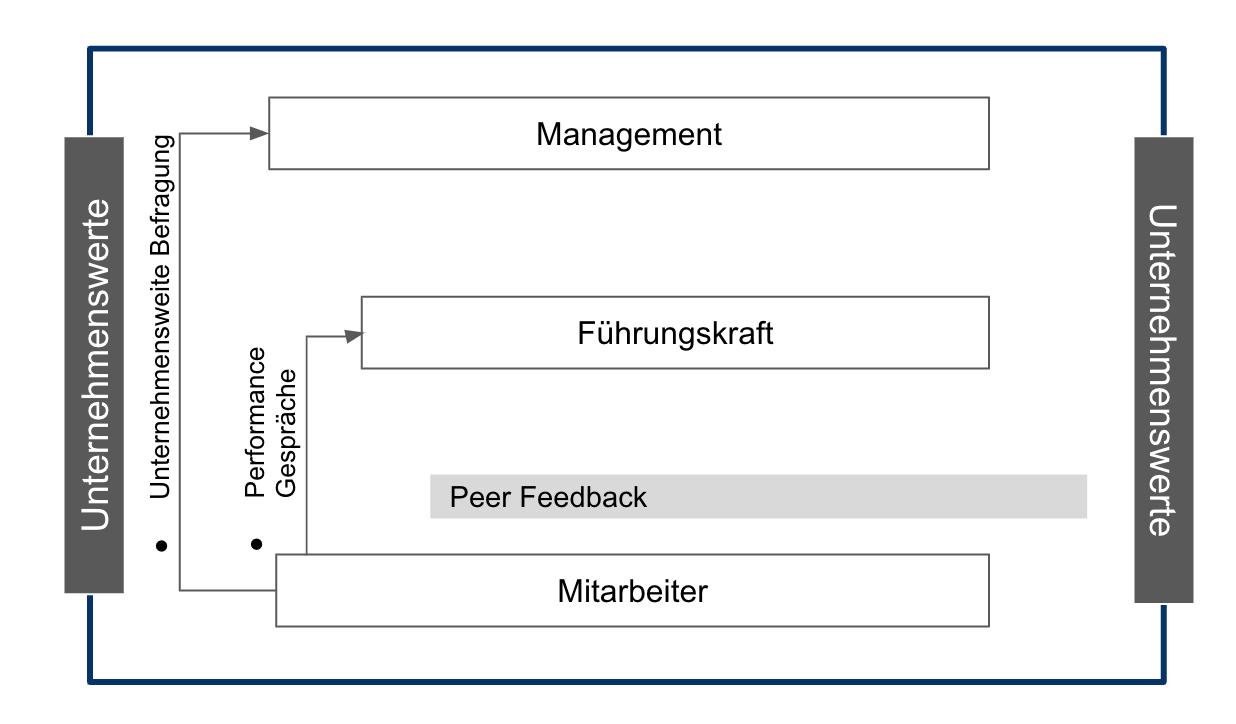 Performance Management System (C) Bea Pönisch (2)