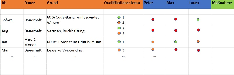 Qualifikationsmatrix3