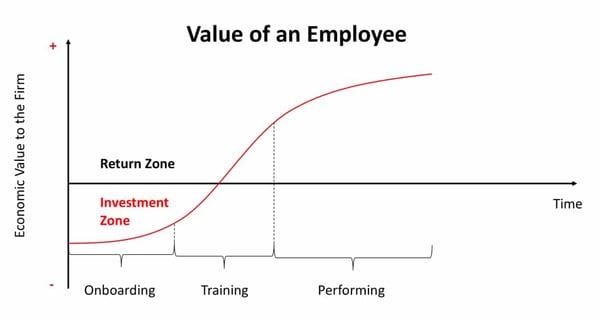 gráfica sobre la importancia de un buen onboarding para el empleado