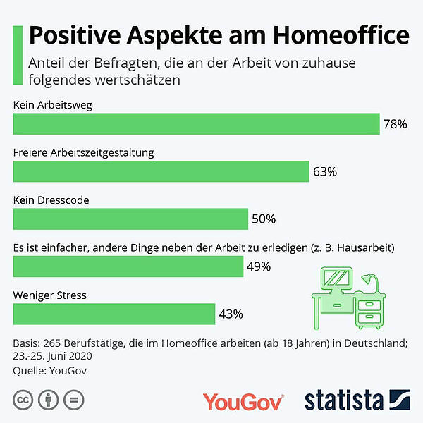 Statistik Telearbeit