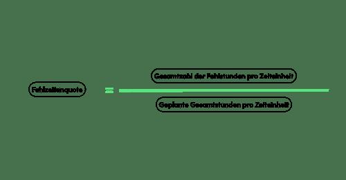 People Analytics - Fehlzeitenquote