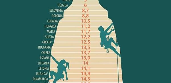 gráfico sobre la brecha salarial en europa