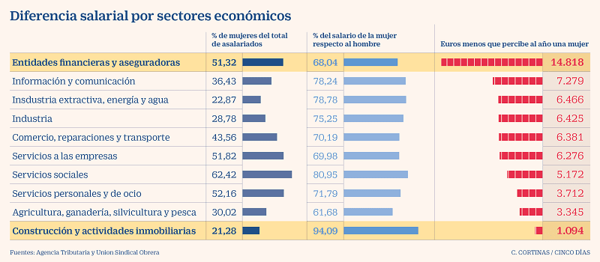 gráfico sobre la brecha salarial por sectores