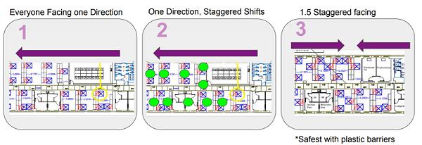 distribución de mesas en la oficina para guardar la distancia de seguridad