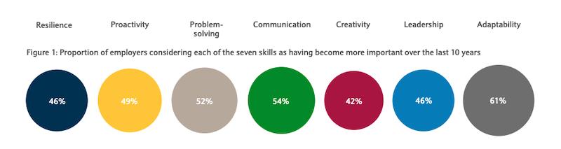 Kompetenzen Mitarbeitergespräch