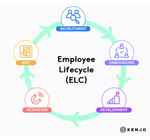 employee-life-cycle-graph