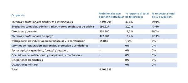 estadísticas de teletrabajo en función de la ocupación del puesto