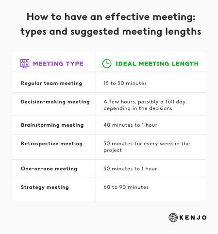 remote meeting-lengths