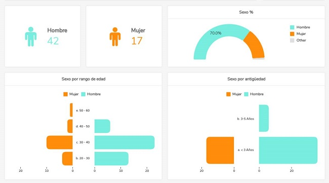 métricas de diversidad software de Kenjo