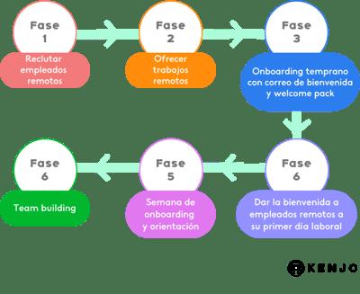 Implementando el trabajo remoto en pymes_4 (4)