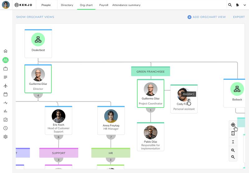 funcionalidad de organigrama del SIRH de Kenjo