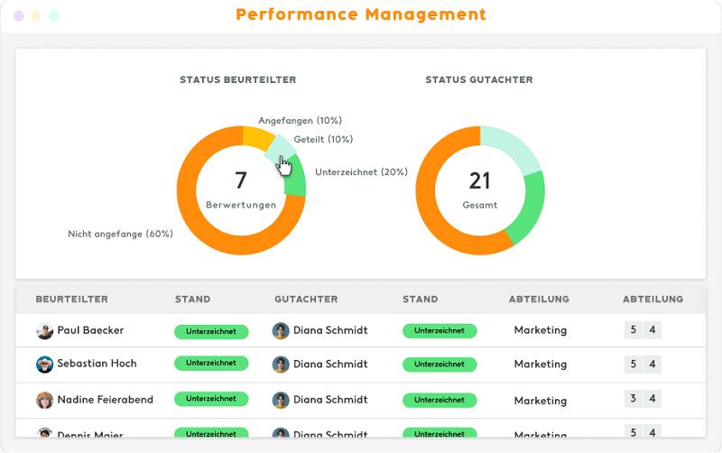 Mitarbeitergespräch KPI