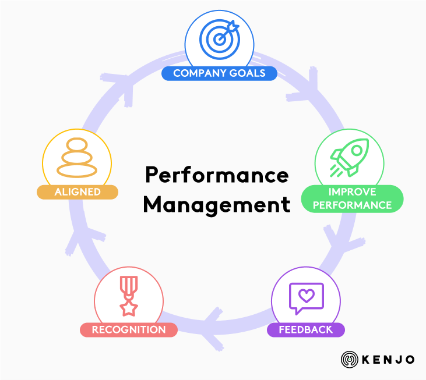 choose HR software - performance management
