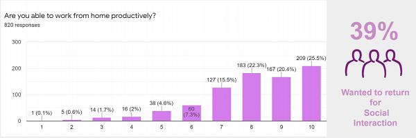 encuesta sobre productividad al trabajar desde casa