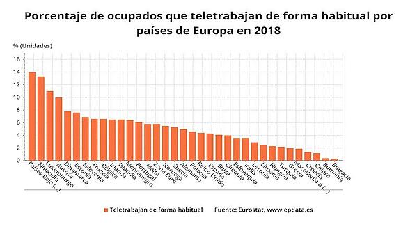 grafico de teletrabajo por países